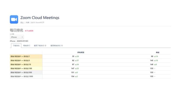 ZOOMアプリのダウンロード数の図表