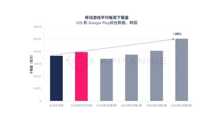 iOS でのモバイルゲームの平均週間ダウンロード数のグラフ