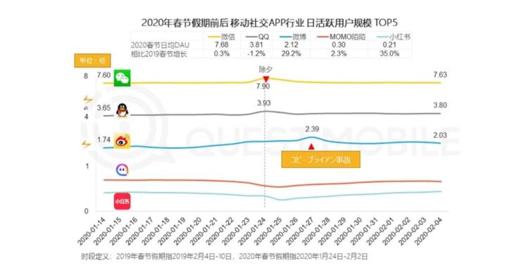 コロナウィルス期間他のソーシャルメディアにおけるWeChatの成長率の図