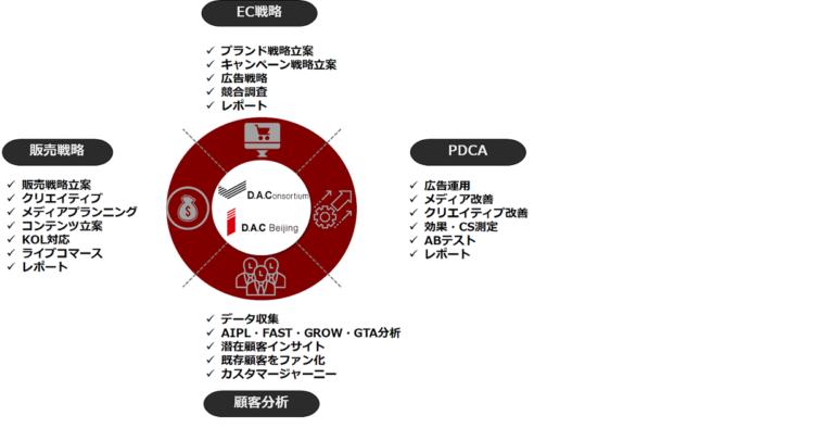 DACグループが提供する「Uni Marketing」の図