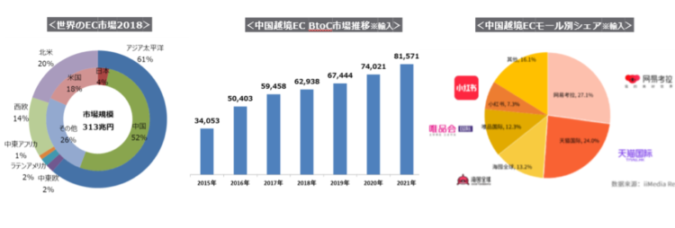 中国のEC市場規模について