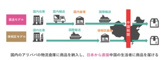 Tmall Global、@cosmeの中国進出を支援する「海外直送プロジェクト」のイメージ図
