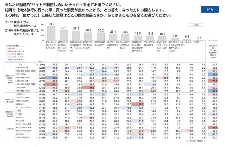 中国人の越境ECサイト利用のきっかけのグラフ・表