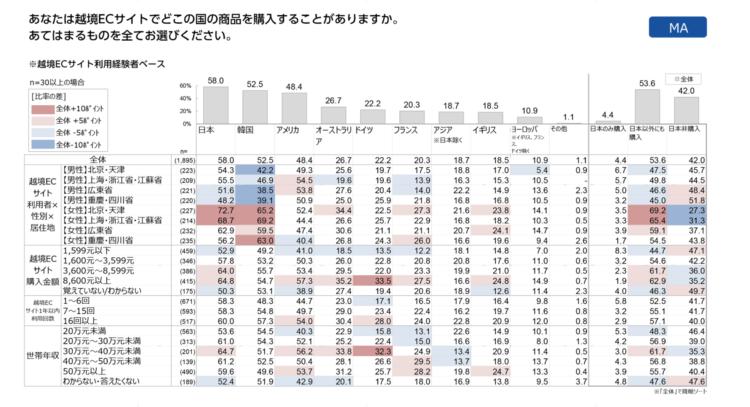 越境ECサイトで購入する国についてのグラフと表