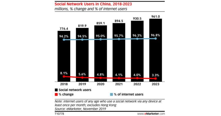 2023年まで中国政府によるインターネットの普及率予想図