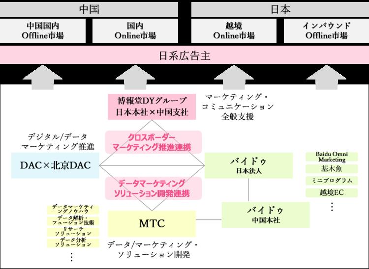 博報堂DYグループ日中一体でのクロスボーダーマーケティング支援体制