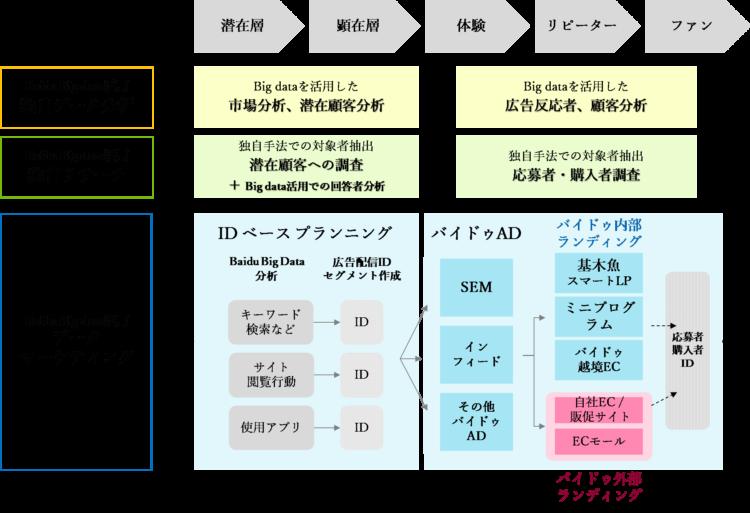 HDYxBaidu Data Marketing Nextで行う広告プラニング概要